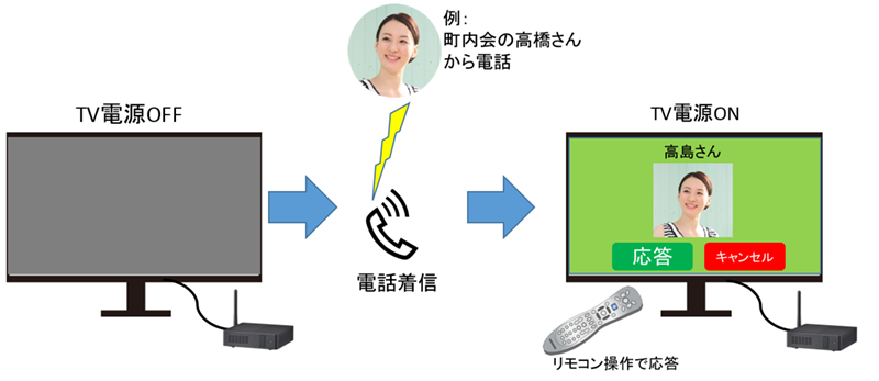 TV controler