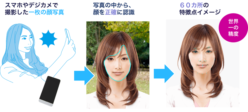 Face identification : Age, gender, etc.